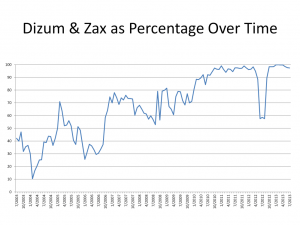 dizum-and-zax
