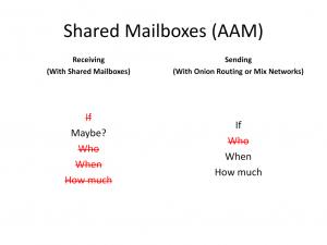sm-send-receive