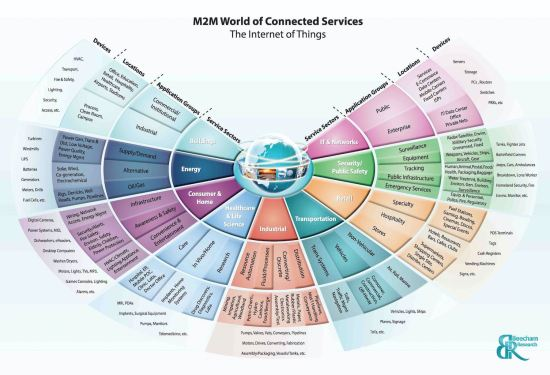 iot-chart-beechamresearch