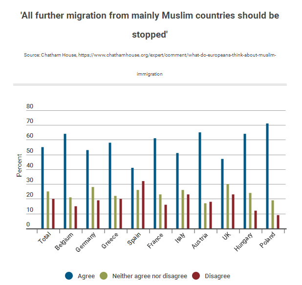 most-europeans-want-immigration-ban-from-muslim-majority-countries-poll-reveals-the-independent